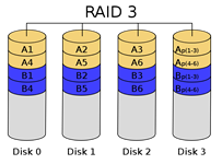 RAID 3 Recovery Connecticut